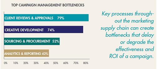 Top marketing campaign bottlenecks